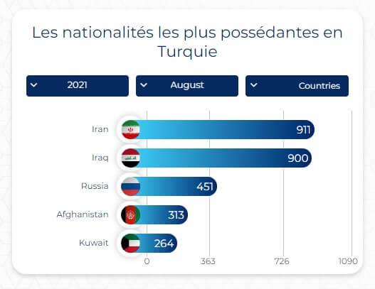 Les nationalités les plus possédantes en Turquie | damasturk immobilier